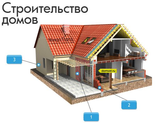 Дом из пеноблоков с гаражом