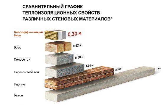 Фото – сравнительные характеристики материалов.