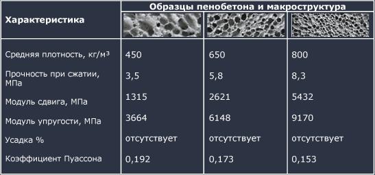 Характеристика изделий по плотности