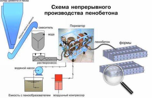 Изготовление блоков из легкого ячеистого бетона на современном оборудовании.