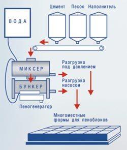 На фото - схема производства пенобетонных блоков.