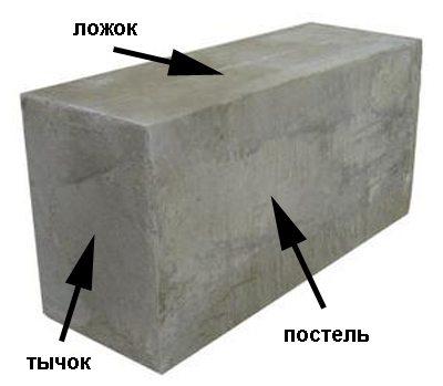 Наименования сторон блока