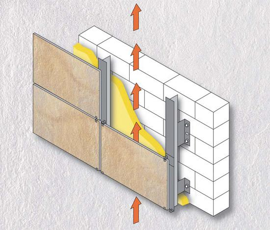 Отапливаемый гараж желательно обшить панелями по технологии «вентилируемый фасад» с использованием минваты