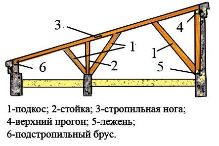 Подробная схема односкатной крыши.