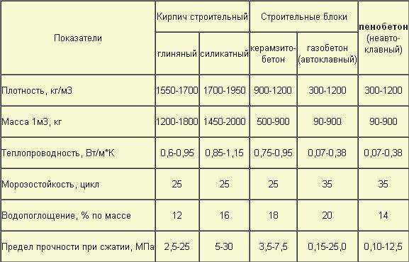 Полезная таблица сравнения характеристик современных строительных материалов