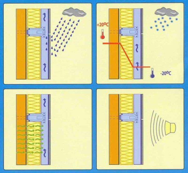 Преимущества устройства вентилируемого фасада