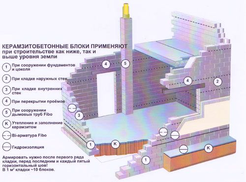 Применение керамзитобетонных блоков