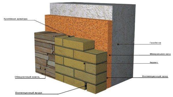 Применение вентилируемого фасада