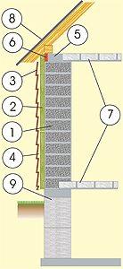 Принцип кладки с утеплением и размещением ее на фундаменте, а также привязка к крыше