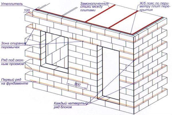 Принцип кладки стен дома из пеноблоков