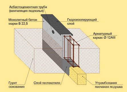 Принцип монтажа монолитной ленты