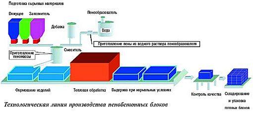 Схема баротехнологического способа.