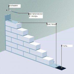Схема монтажа перегородки.