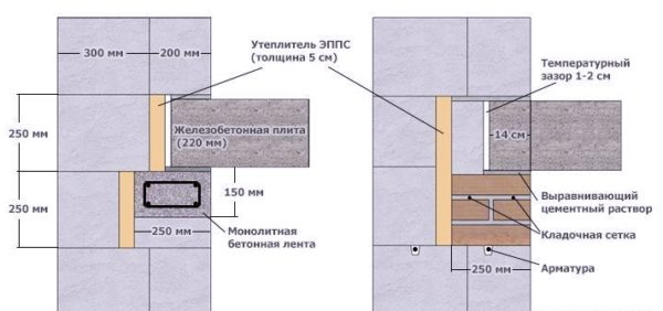 Схема опирания перекрытия на стены из пеноблока