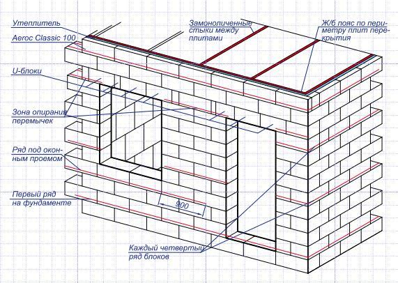 Схема правильной укладки блоков