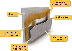 Схема того, как утеплить изнутри стену из пеноблоков