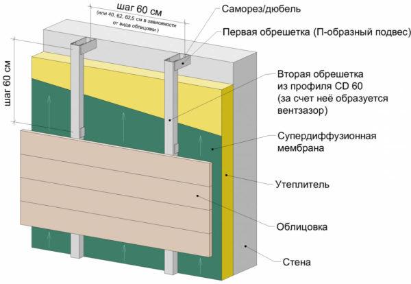 Схема устройства пирога фасада с утеплителем
