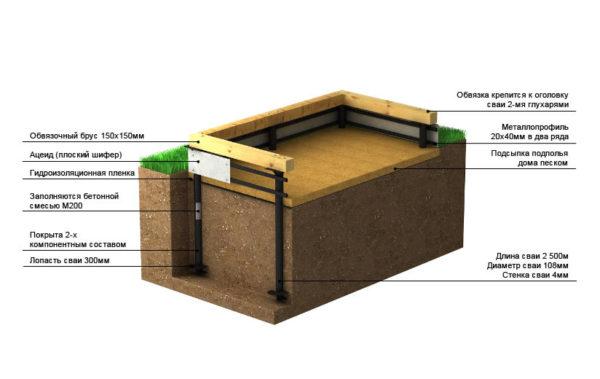 Схема устройства свайно-винтового фундамента