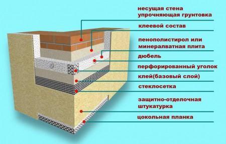 Слои в разрезе устройства теплого фасада