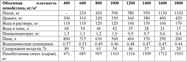 Состав и количество компонентов для получения 1 м3 пенобетонов различной плотности (D400 – D1800)