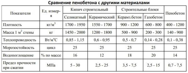 Сравнение характеристик пенобетона с другими строительными материалами