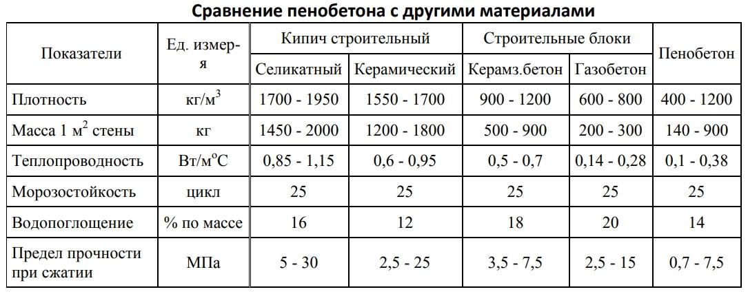 пеноблок свойства характеристики