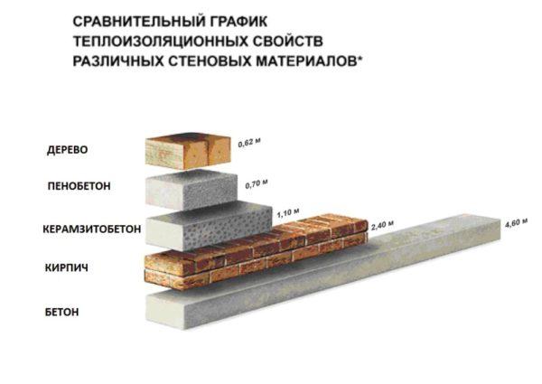 Сравнение теплоизоляционных свойств пенобетона с другими материалами