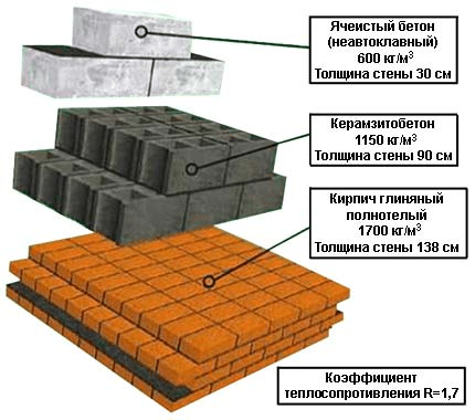 Сравнительные характеристики некоторых востребованных продуктов, активно применяемых в строительстве