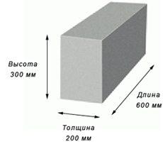 Стандартные размеры (для наружных стен и несущих перегородок внутри дома)