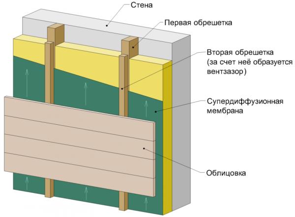 Стены из пеноблоков целесообразно отделывать по технологии вентилируемый фасад