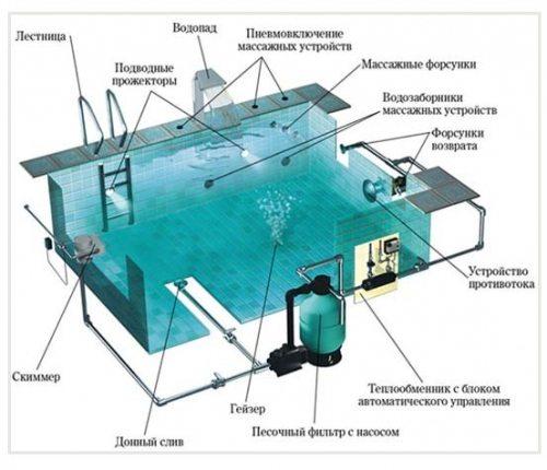 Структура бассейна