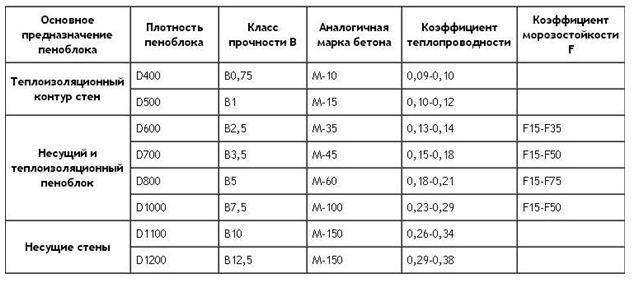 Таблица плотности в соотношении с бетоном