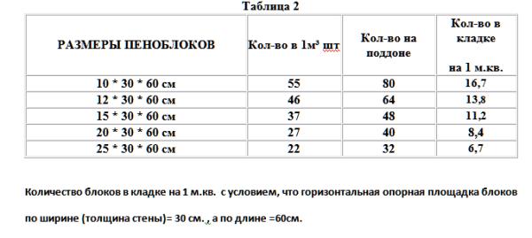 Таблица: пример количества изделий разных типоразмеров в 1м3, в 1м2 кладке (при толщине стены 30 см) и на поддоне, рассчитанного на размещение 1,4 м3.