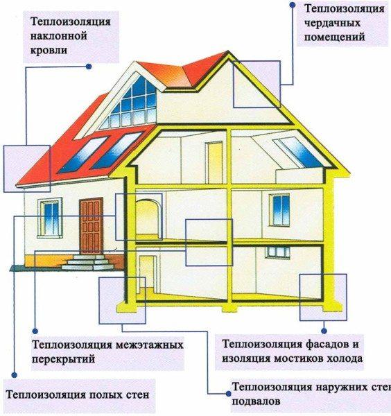 Теплоизоляция является неотъемлемой частью проекта