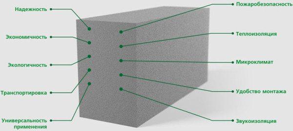 Теплопроводность – одна из основных характеристик пеноблоков