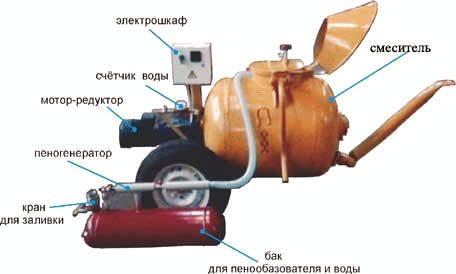 Типовая разновидность универсального станка для производства пеноблоков