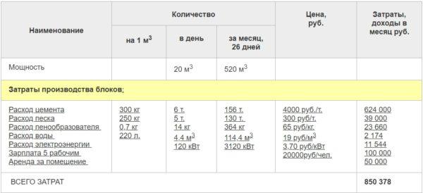 В таблице приведена эффективность работы завода и расходы, сопряженные с его эксплуатацией