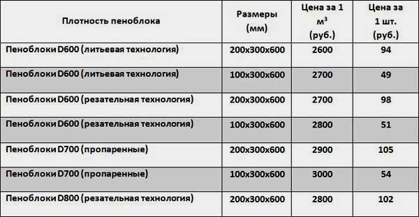В таблице приведена стоимость различных видов пенобетона в зависимости от размеров и плотности