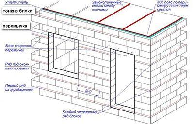 Возведение стен дома из пеноблочных изделий с армированным поясом, через каждые 3 – 4 ряда и финишным железобетонным.