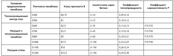 Характеристики различных видов газопеноблоков