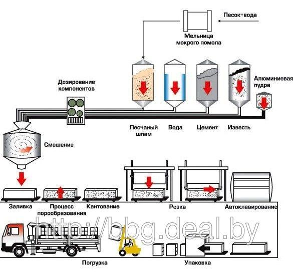 Основные циклы производства